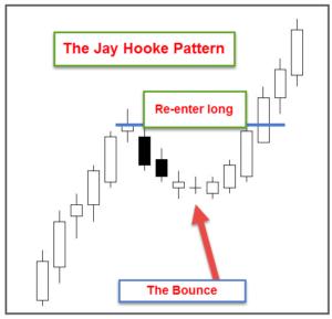 J-Hook pattern